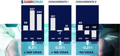 Sabin Sinai sempre inovando na Saúde Suplementar