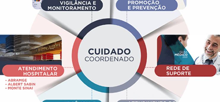 Cuidado Coordenado assegura assistência integral ao beneficiário e família